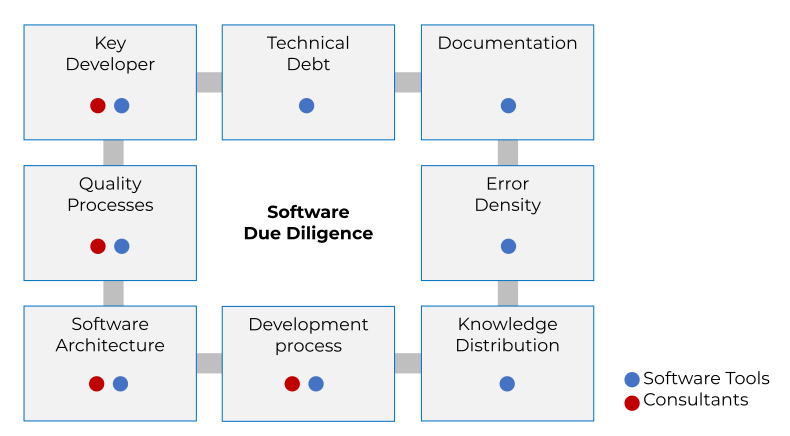 Focus areas of the tools and consultants in a software due diligence